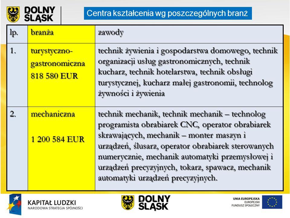 lp. branża zawody 1. turystyczno- gastronomiczna 818 580 EUR