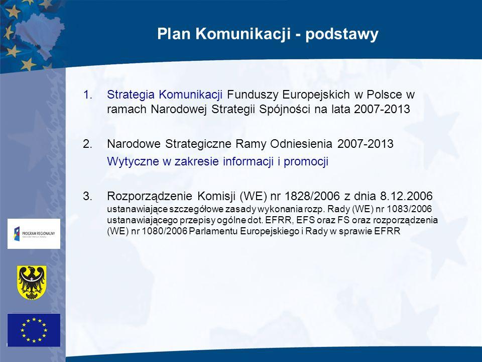 Plan Komunikacji - podstawy