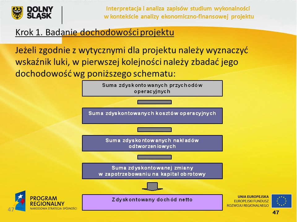 Krok 1. Badanie dochodowości projektu