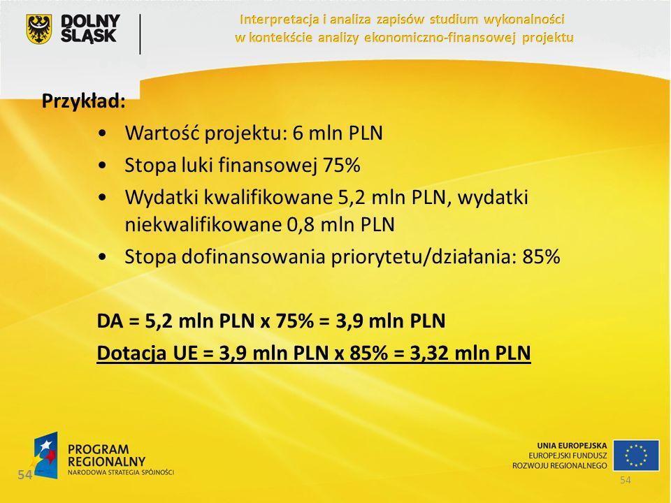 Wartość projektu: 6 mln PLN Stopa luki finansowej 75%