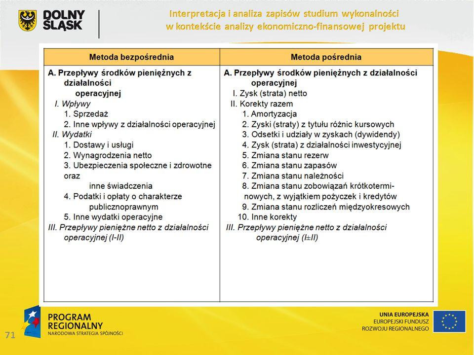 Interpretacja i analiza zapisów studium wykonalności