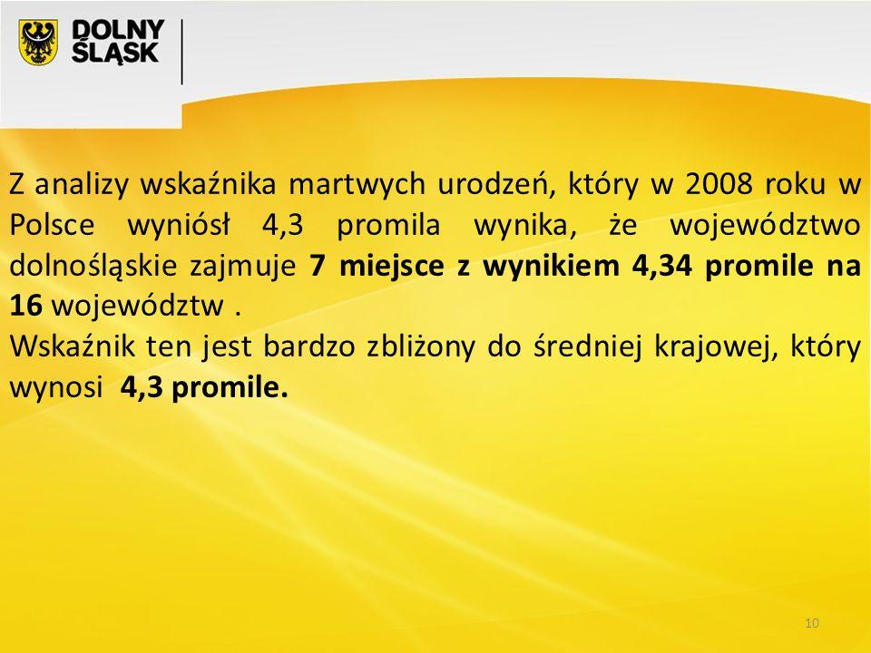Z analizy wskaźnika martwych urodzeń, który w 2008 roku w Polsce wyniósł 4,3 promila wynika, że województwo dolnośląskie zajmuje 7 miejsce z wynikiem 4,34 promile na 16 województw .