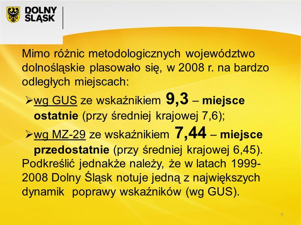 Mimo różnic metodologicznych województwo dolnośląskie plasowało się, w 2008 r. na bardzo odległych miejscach: