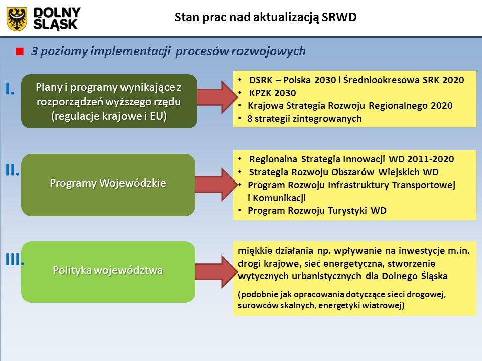 Stan prac nad aktualizacją SRWD