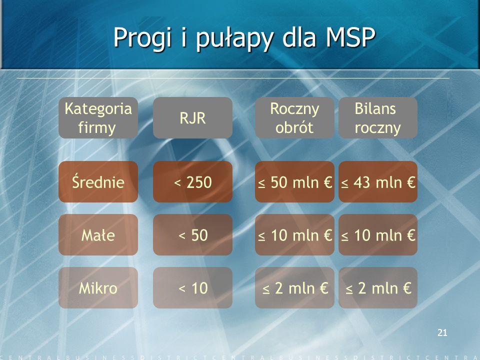 Progi i pułapy dla MSP Kategoria firmy RJR Roczny obrót Bilans roczny