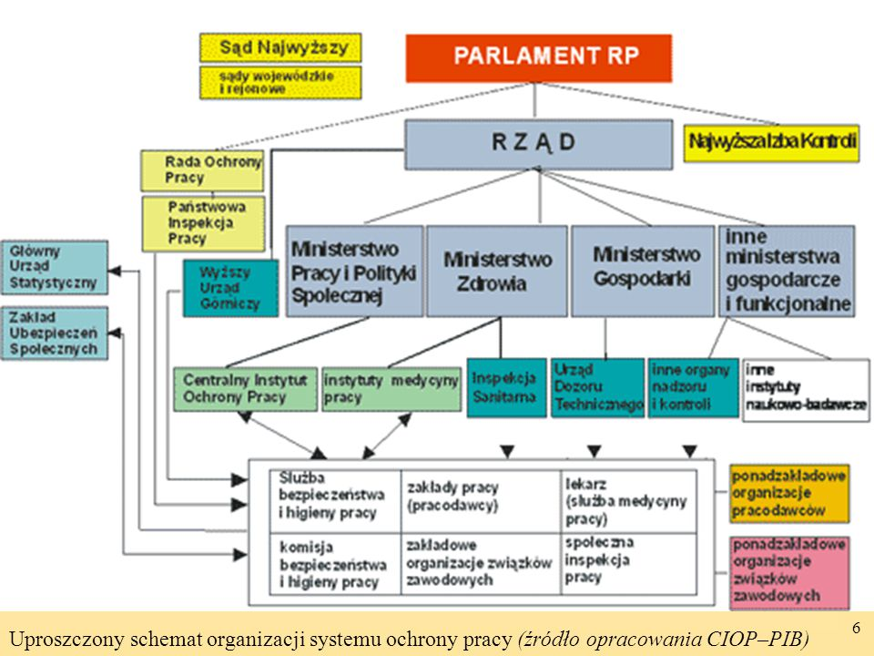 Uproszczony schemat organizacji systemu ochrony pracy (źródło opracowania CIOP–PIB)