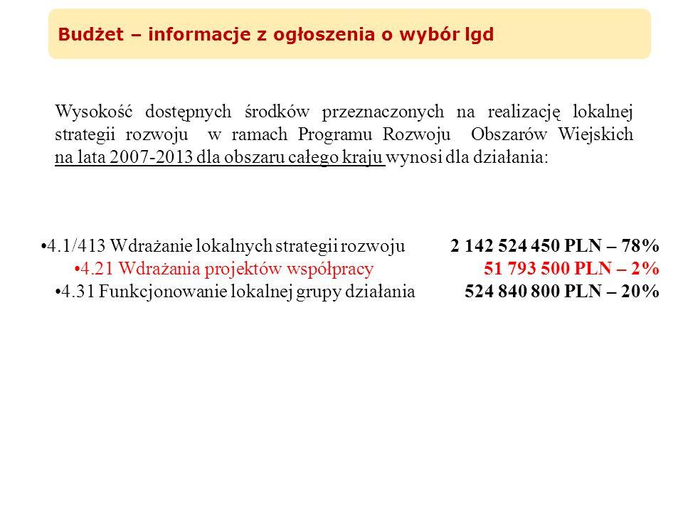 4.1/413 Wdrażanie lokalnych strategii rozwoju 2 142 524 450 PLN – 78%
