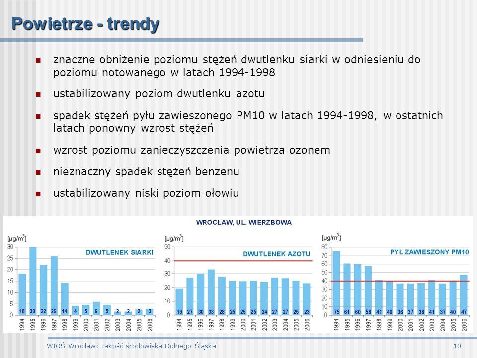 Powietrze - trendy znaczne obniżenie poziomu stężeń dwutlenku siarki w odniesieniu do poziomu notowanego w latach 1994-1998.