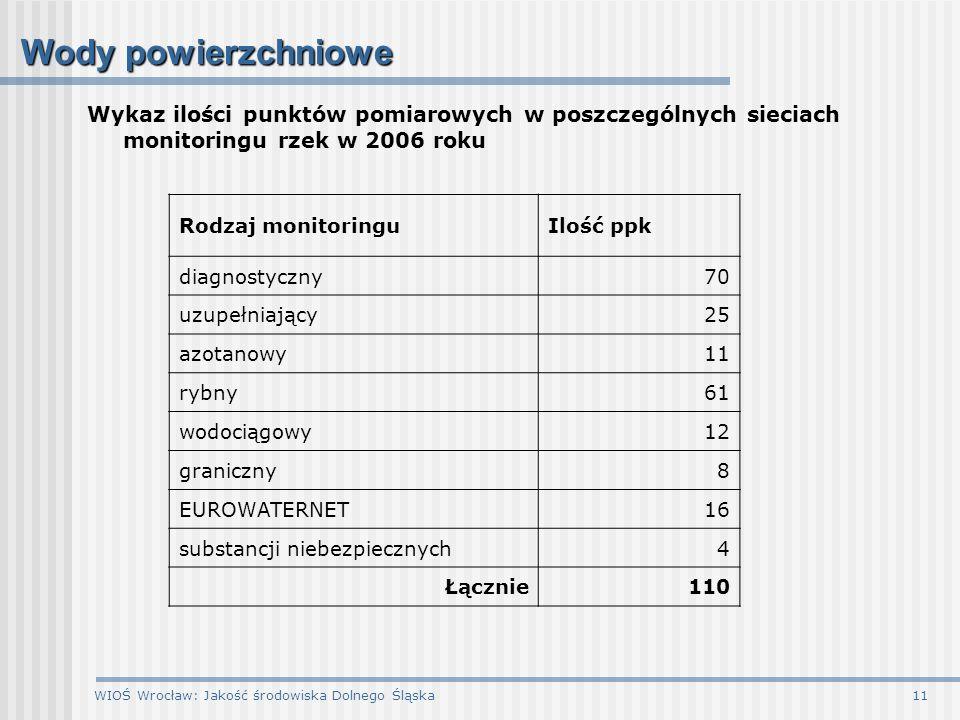 Wody powierzchniowe Wykaz ilości punktów pomiarowych w poszczególnych sieciach monitoringu rzek w 2006 roku.
