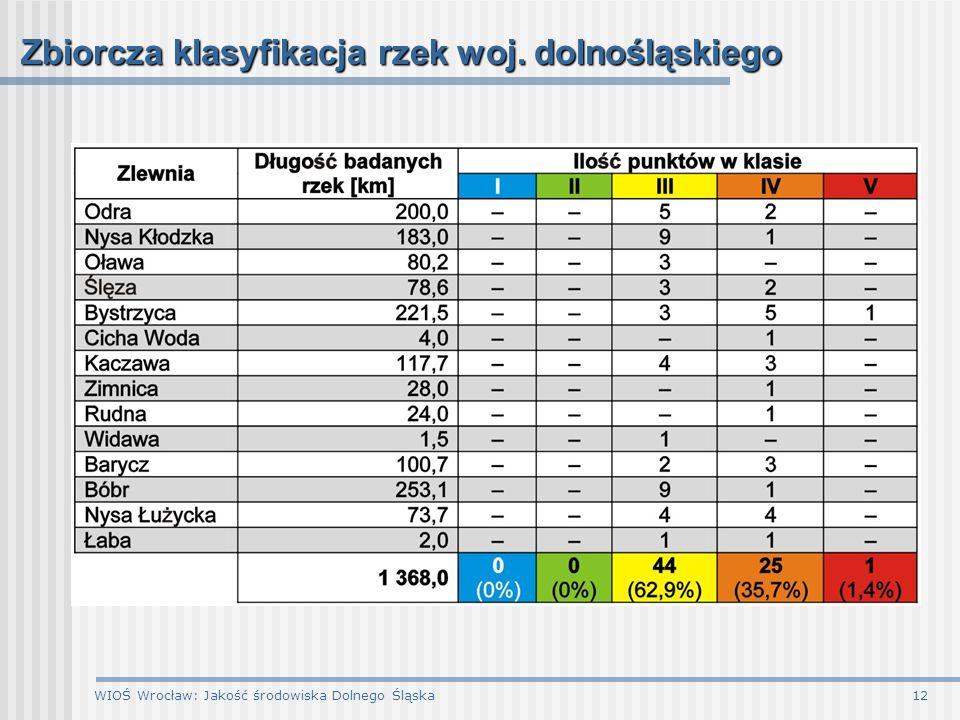 Zbiorcza klasyfikacja rzek woj. dolnośląskiego