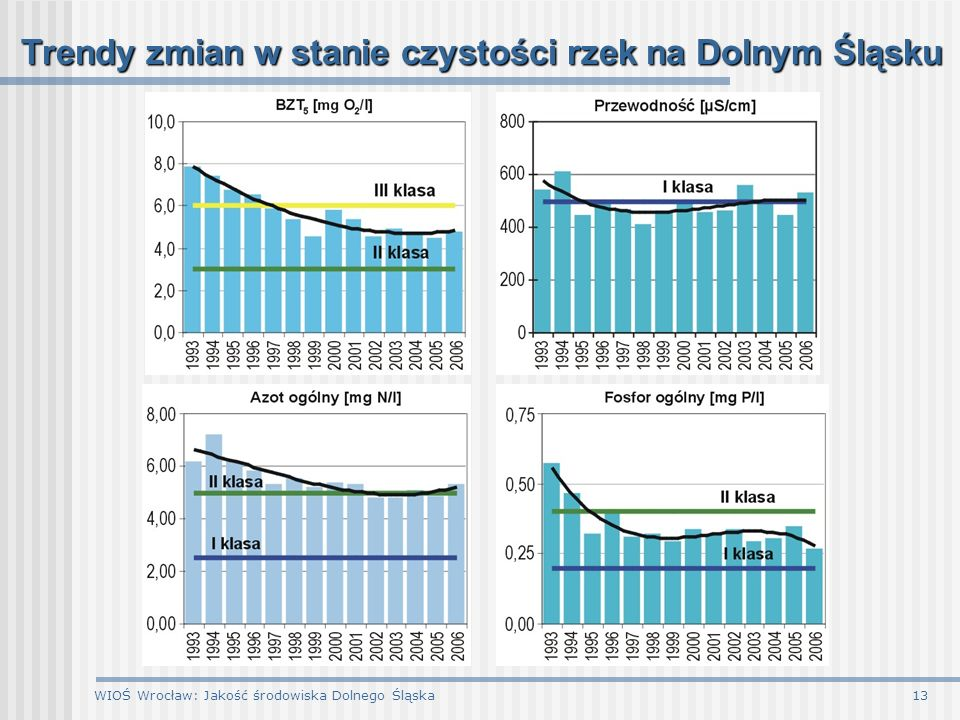 Trendy zmian w stanie czystości rzek na Dolnym Śląsku