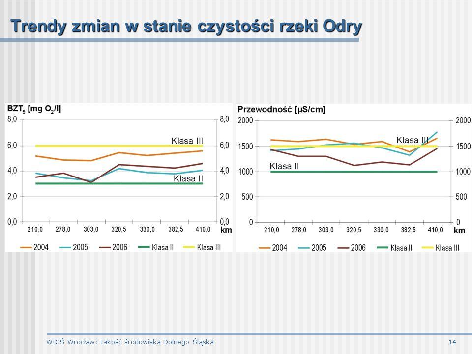Trendy zmian w stanie czystości rzeki Odry