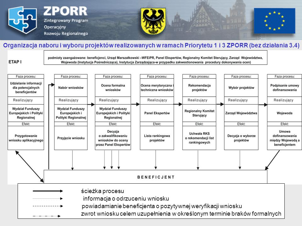 Organizacja naboru i wyboru projektów realizowanych w ramach Priorytetu 1 i 3 ZPORR (bez działania 3.4)