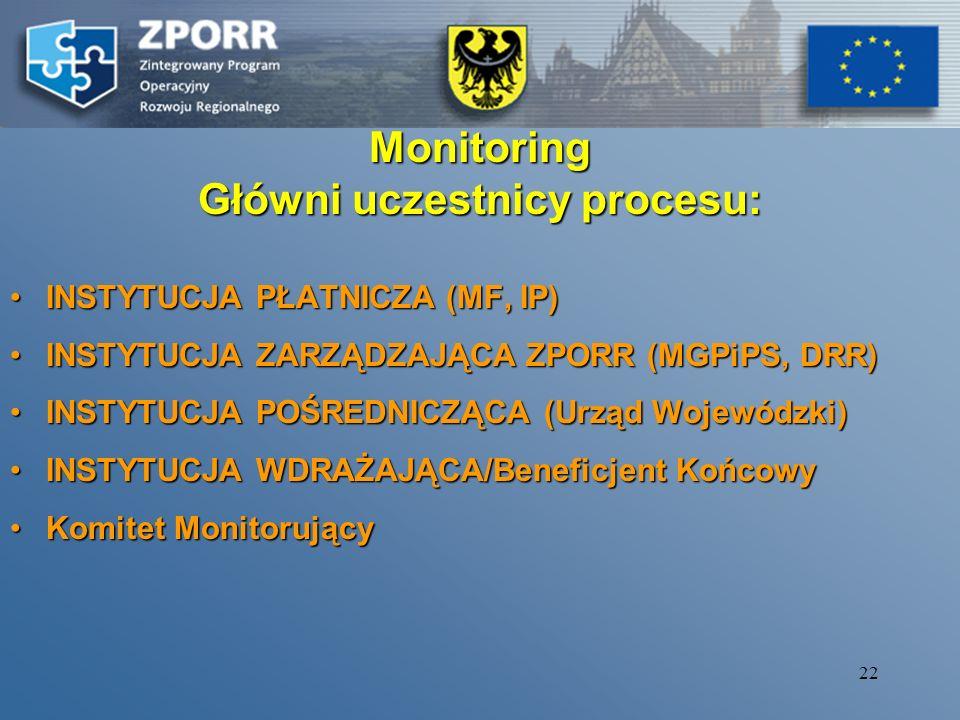 Monitoring Główni uczestnicy procesu: