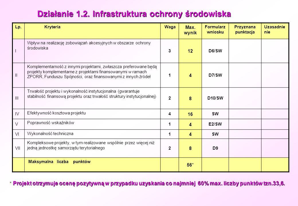Działanie 1.2. Infrastruktura ochrony środowiska