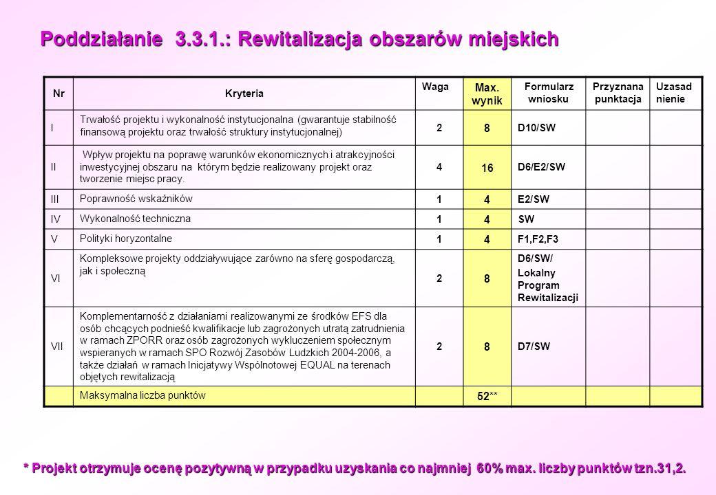 Poddziałanie 3.3.1.: Rewitalizacja obszarów miejskich