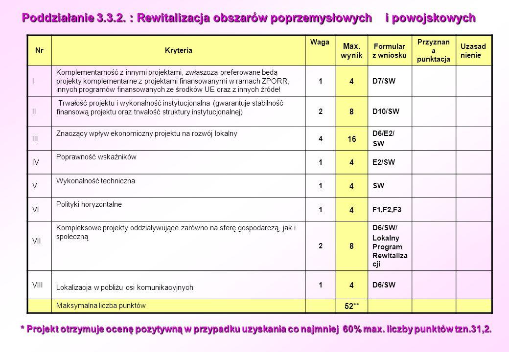 Poddziałanie 3.3.2. : Rewitalizacja obszarów poprzemysłowych i powojskowych