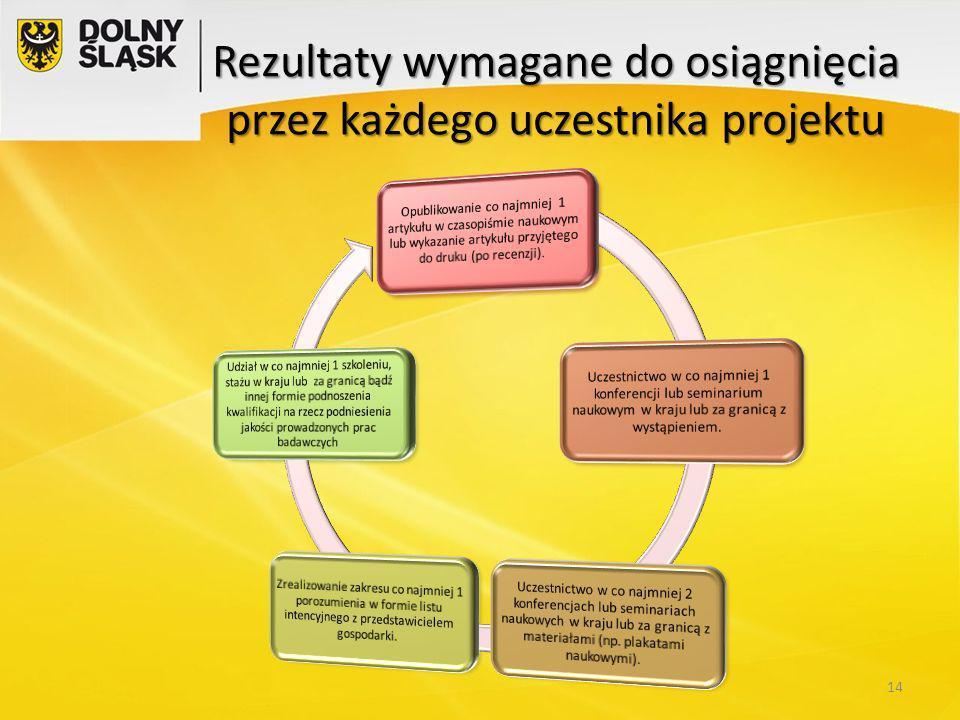 Rezultaty wymagane do osiągnięcia przez każdego uczestnika projektu