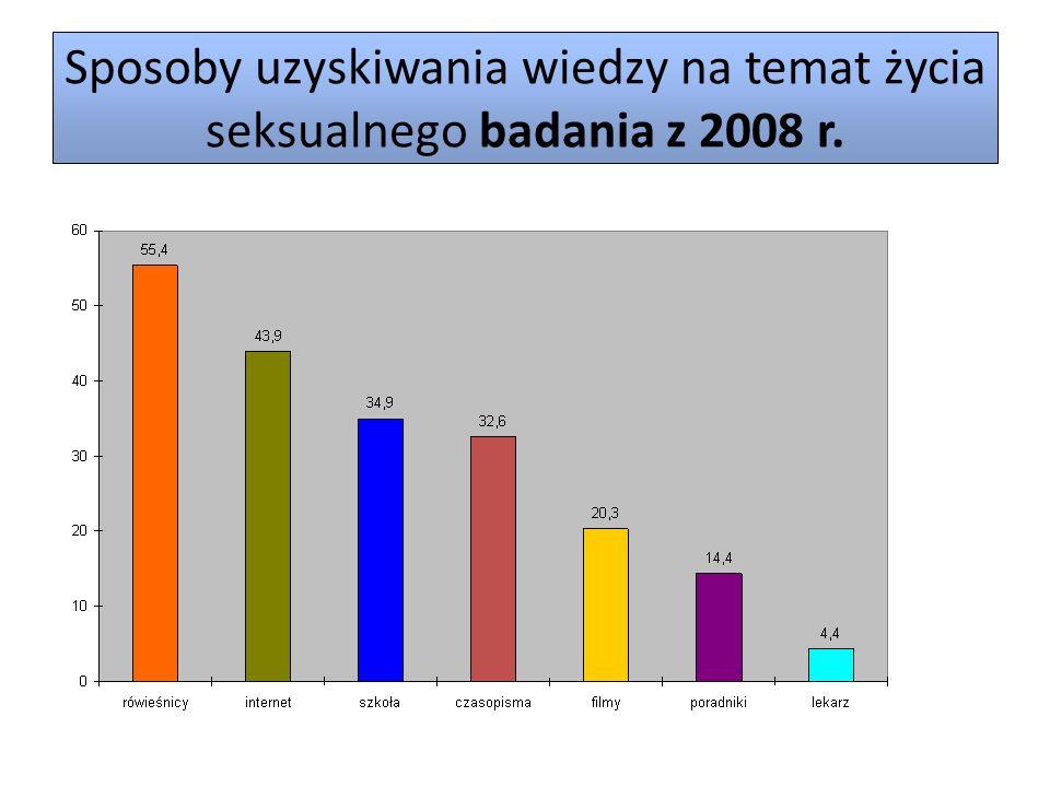 Sposoby uzyskiwania wiedzy na temat życia seksualnego badania z 2008 r.