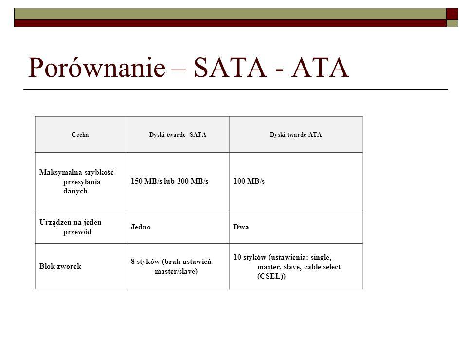 Porównanie – SATA - ATA Maksymalna szybkość przesyłania danych