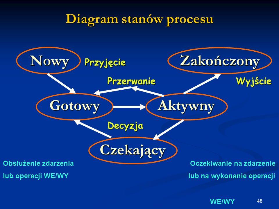 Diagram stanów procesu