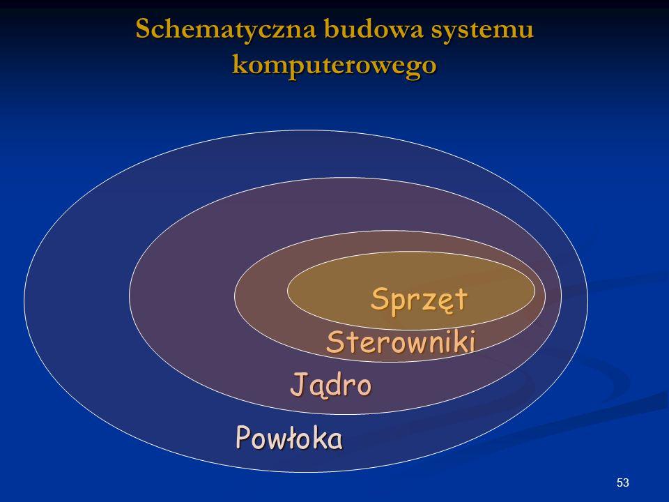 Schematyczna budowa systemu komputerowego