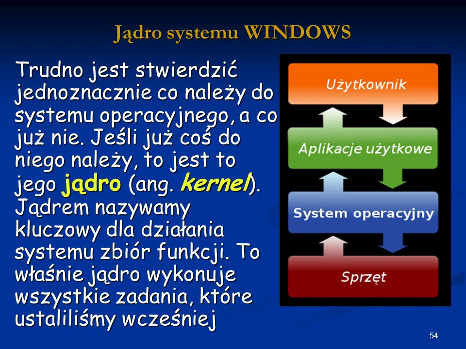 Jądro systemu WINDOWS