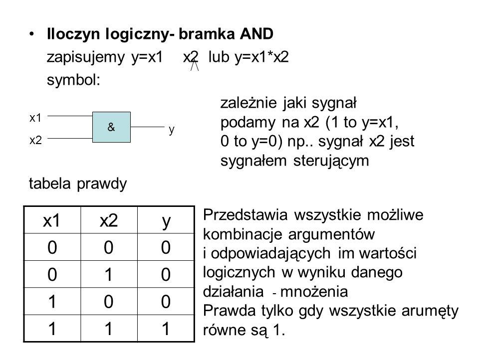 x1 x2 y 1 Iloczyn logiczny- bramka AND zapisujemy y=x1 x2 lub y=x1*x2