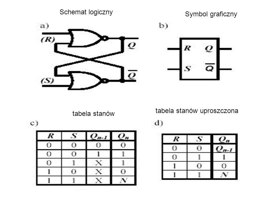 Schemat logiczny Symbol graficzny tabela stanów uproszczona tabela stanów