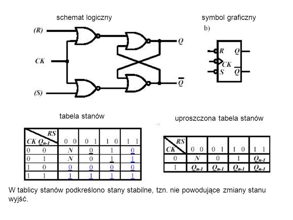 schemat logiczny symbol graficzny. tabela stanów. uproszczona tabela stanów.
