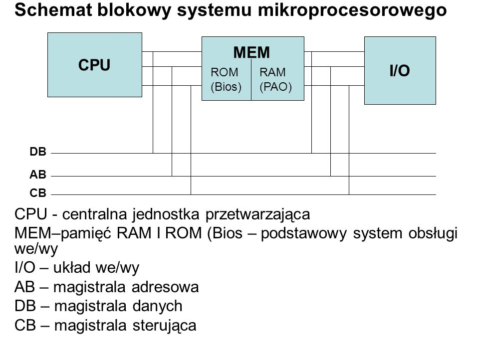 Schemat blokowy systemu mikroprocesorowego