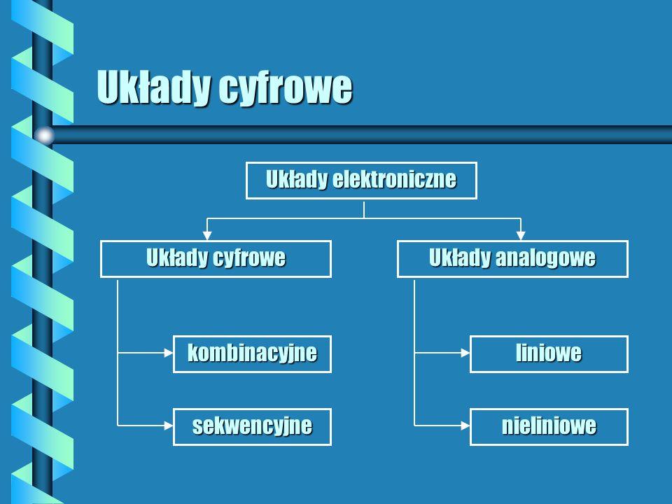 Układy cyfrowe Układy elektroniczne Układy cyfrowe Układy analogowe