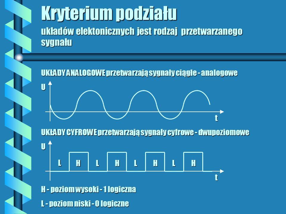 Kryterium podziału układów elektonicznych jest rodzaj przetwarzanego sygnału. UKŁADY ANALOGOWE przetwarzają sygnały ciągłe - analogowe.