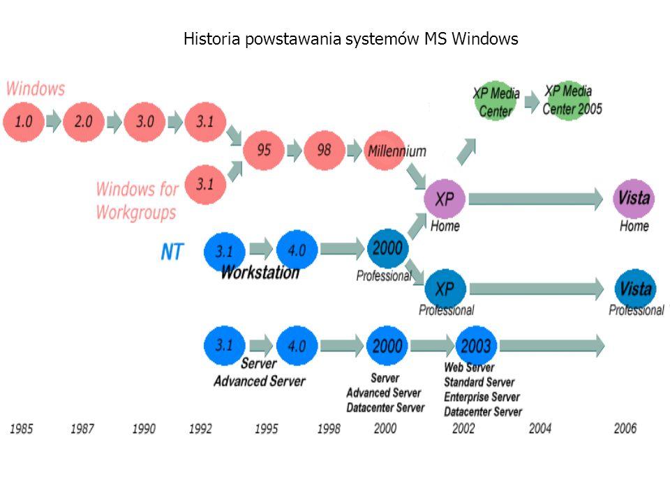 Historia powstawania systemów MS Windows
