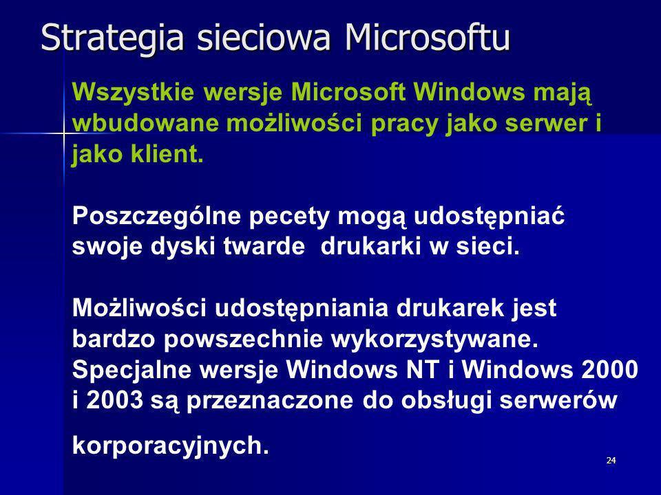 Strategia sieciowa Microsoftu