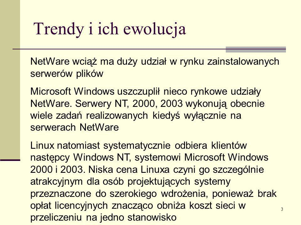 Trendy i ich ewolucja NetWare wciąż ma duży udział w rynku zainstalowanych serwerów plików.