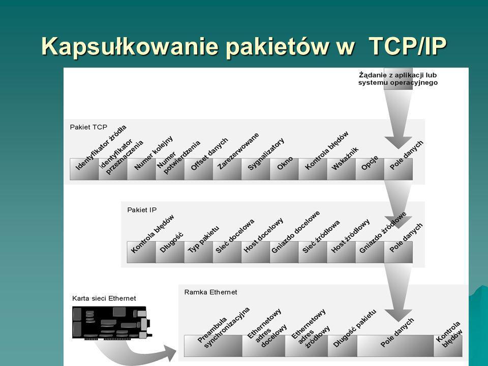 Kapsułkowanie pakietów w TCP/IP