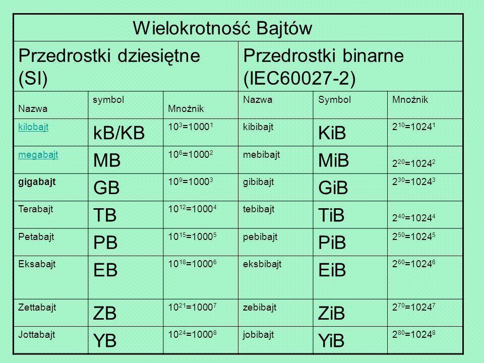 Przedrostki dziesiętne (SI) Przedrostki binarne (IEC60027-2)