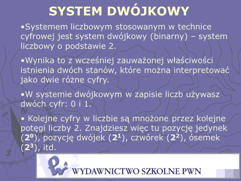 SYSTEM DWÓJKOWY Systemem liczbowym stosowanym w technice cyfrowej jest system dwójkowy (binarny) – system liczbowy o podstawie 2.