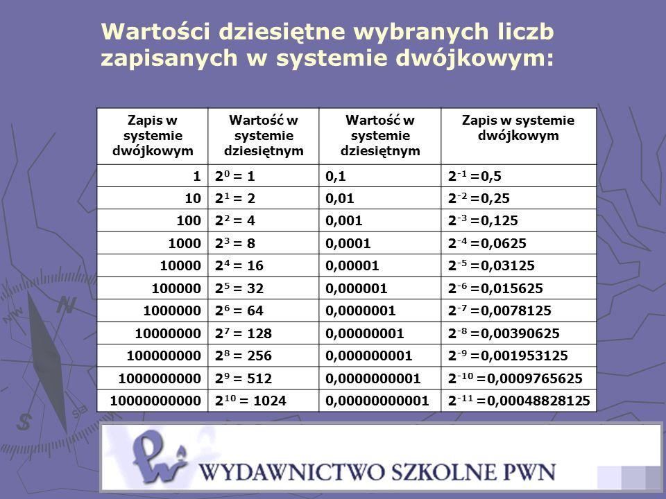 Wartości dziesiętne wybranych liczb zapisanych w systemie dwójkowym: