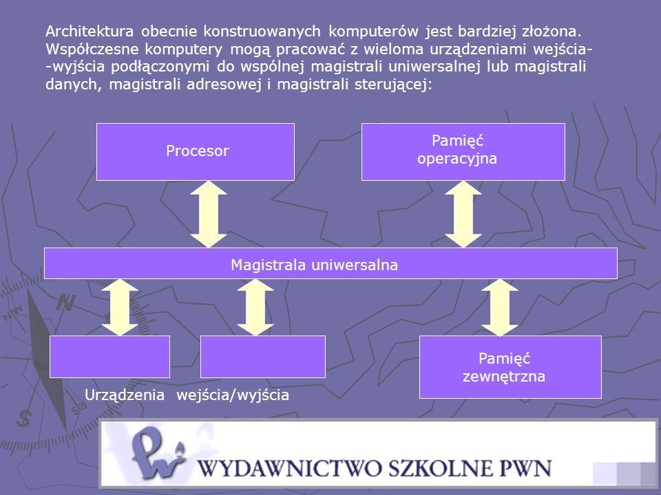 Urządzenia wejścia/wyjścia Pamięć operacyjna