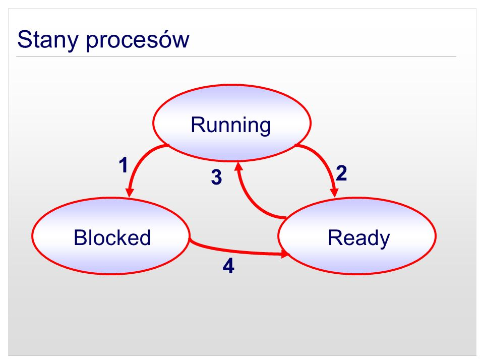 Stany procesów Running Ready Blocked