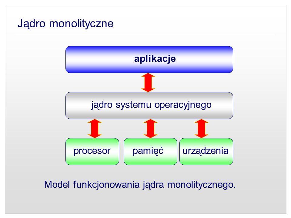jądro systemu operacyjnego