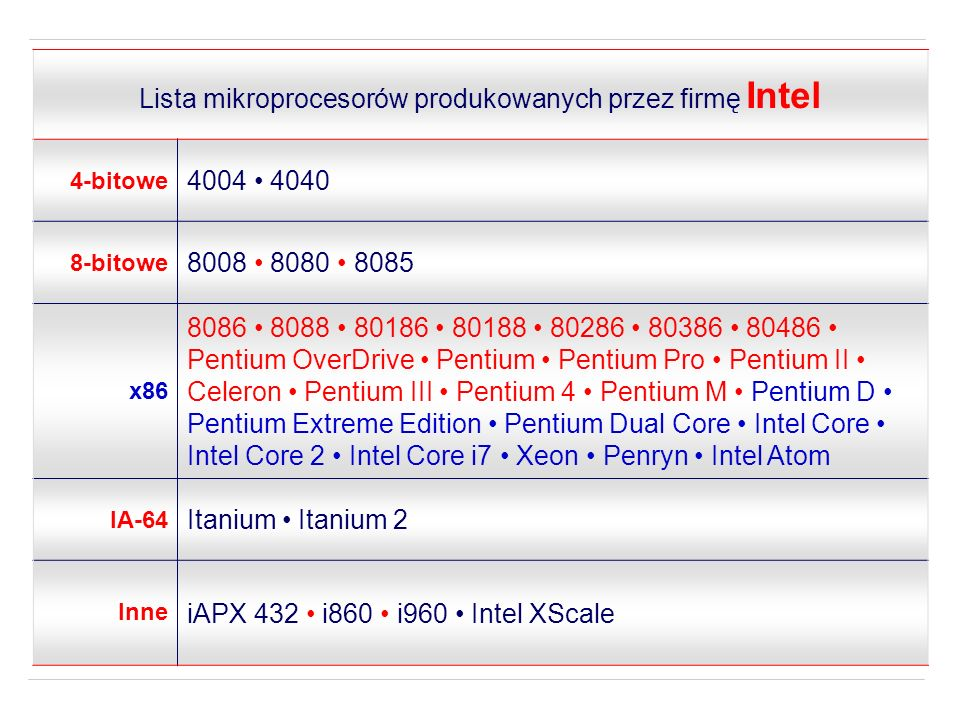 Lista mikroprocesorów produkowanych przez firmę Intel