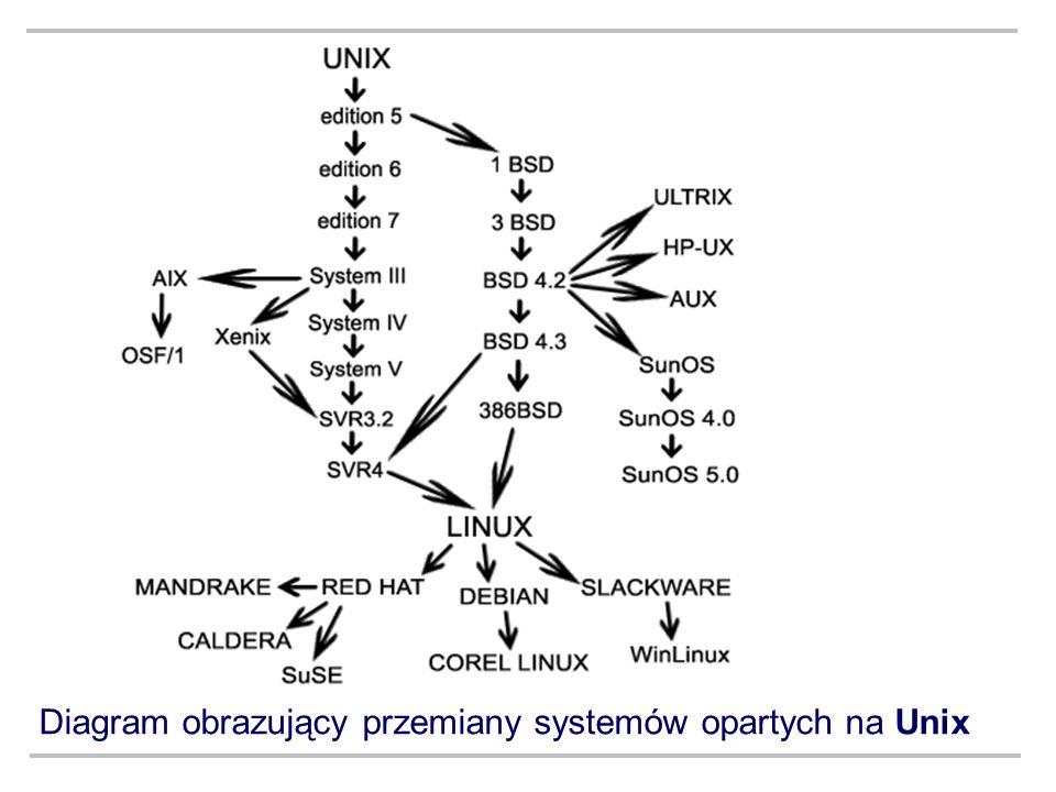 Diagram obrazujący przemiany systemów opartych na Unix