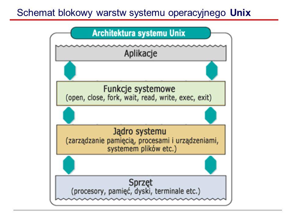 Schemat blokowy warstw systemu operacyjnego Unix