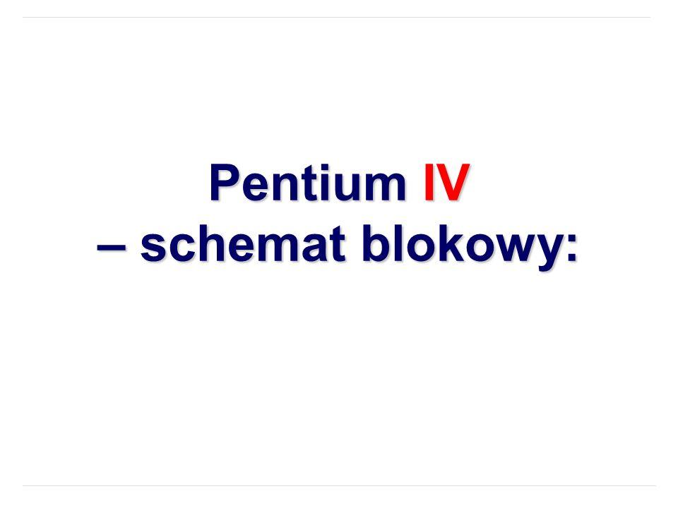 Pentium IV – schemat blokowy: