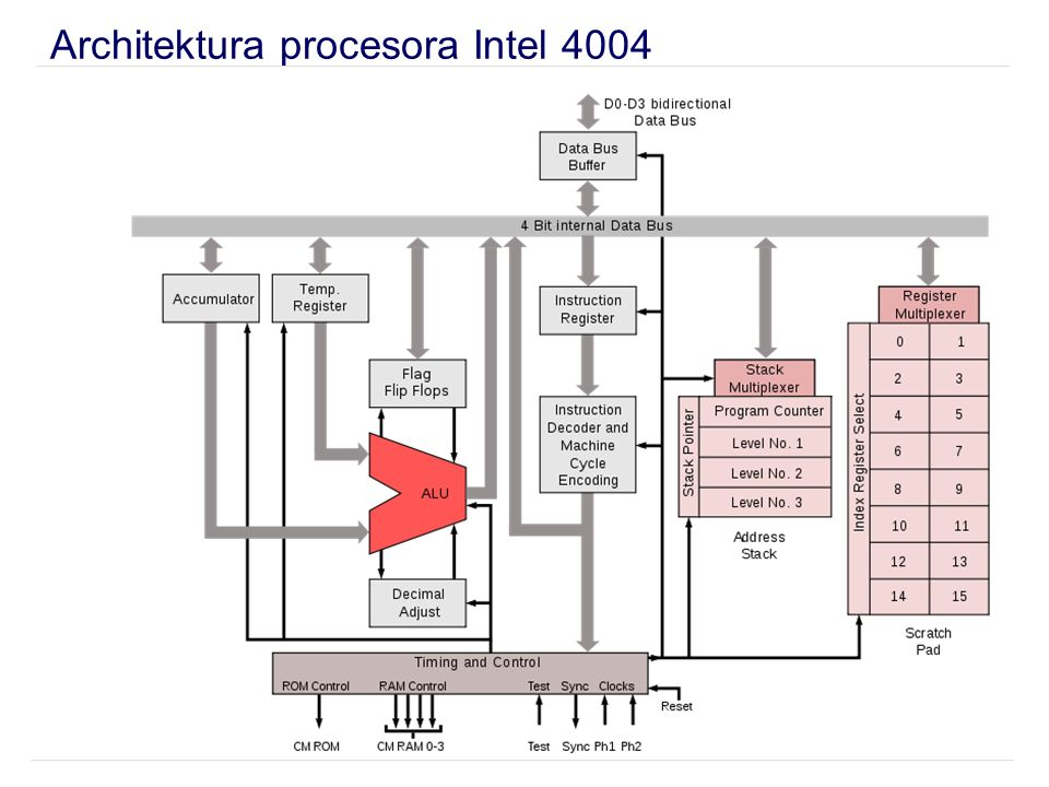 Architektura procesora Intel 4004