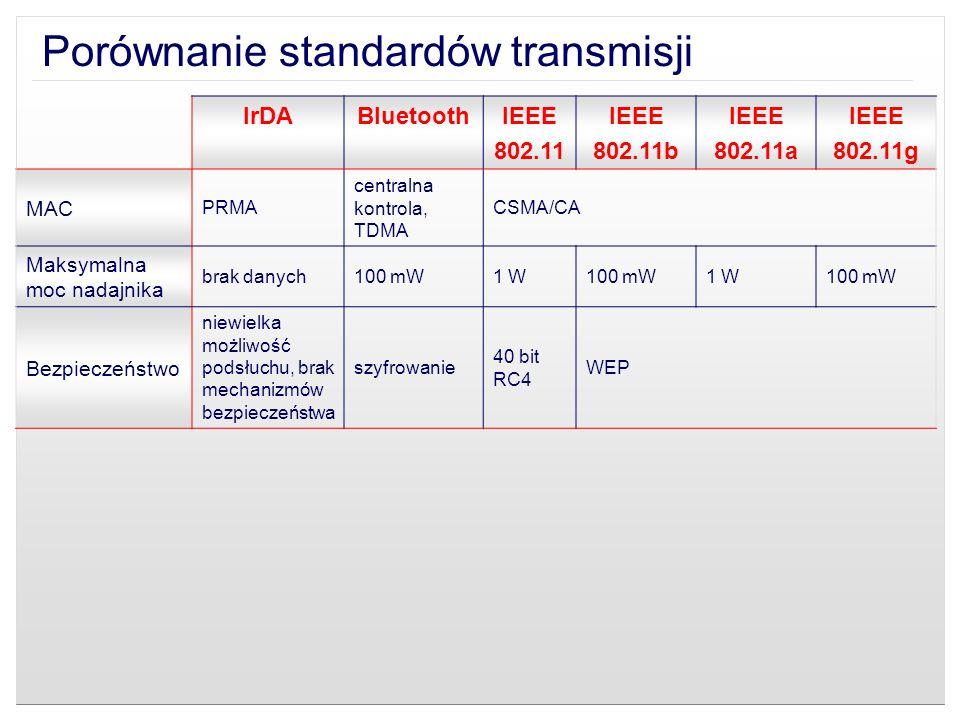 Porównanie standardów transmisji