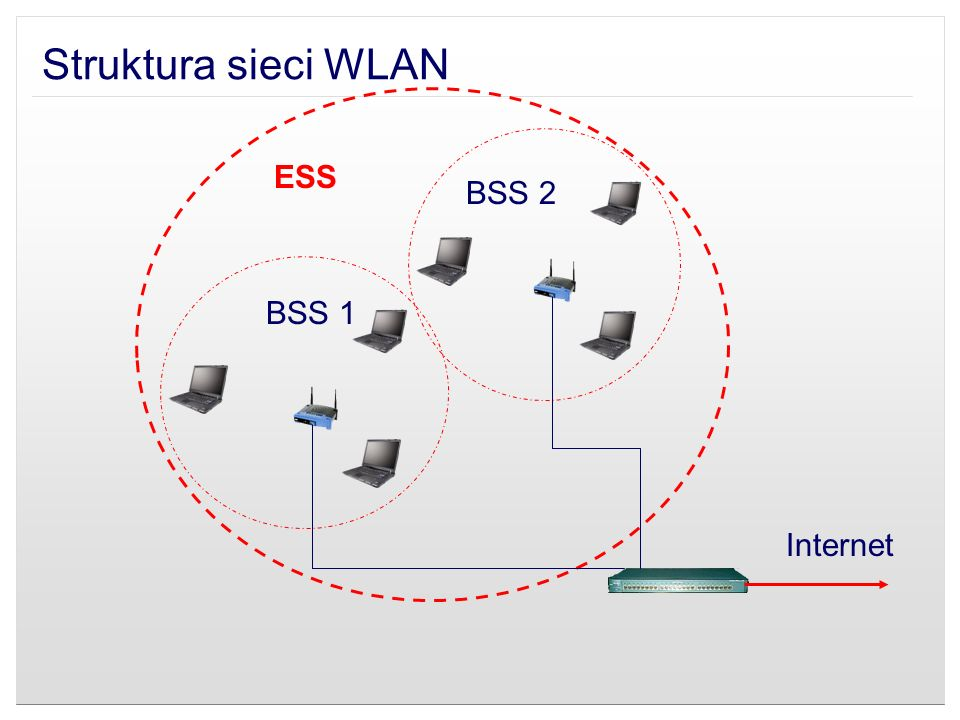 Struktura sieci WLAN ESS BSS 2 BSS 1 Internet